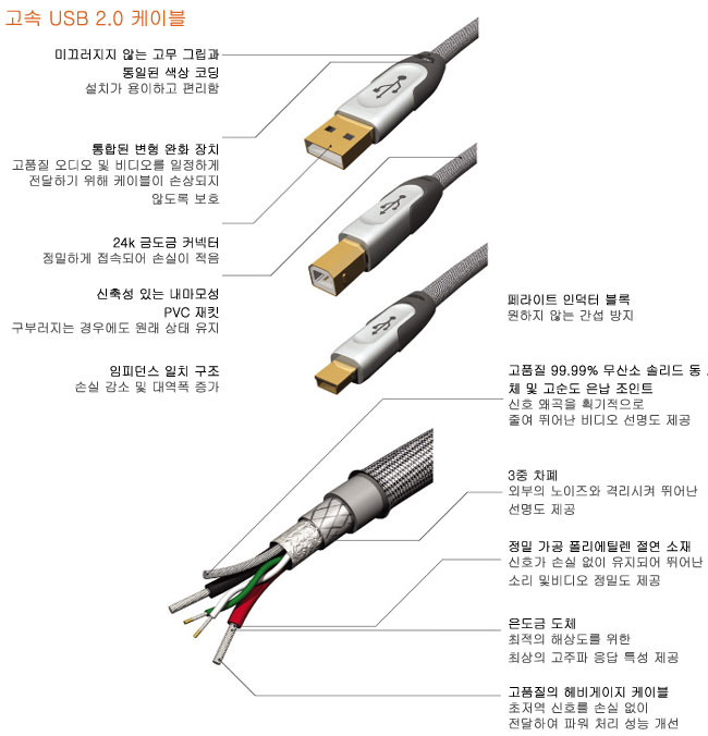 Home Theater USB 2.0 A+B Cable 3.7m