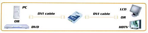 DVR-111 DVI HDTV 리피터(증폭기)