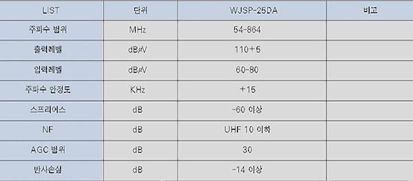 WJSP-25DA 시그널프로세서 (입출력 가변)