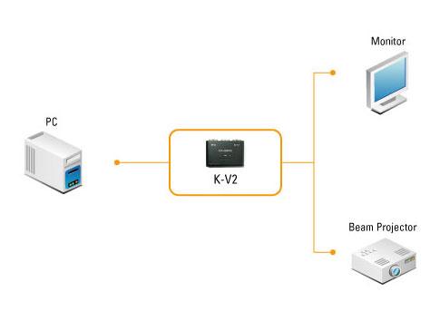 [AVCOREA]K-V2 IC 칩셋내장 1:2 분배기