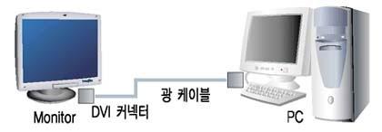 [AVCOREA]옵티컬 DVI케이블 일체형(10M ~ 80M)