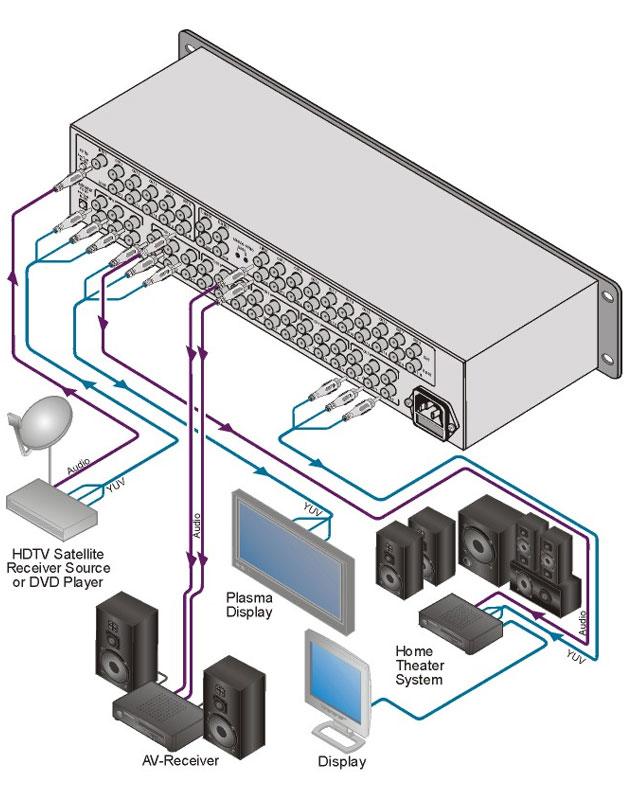 [AVCOREA]VM-100CA 1:10 컴포넌트 및 스테레오 혹은 S/PDIF 오디오 분배 증폭기