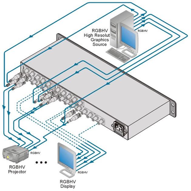 [AVCOREA]VM-1055 1:5 RGBHV/컴포넌트 비디오 분배 증폭기