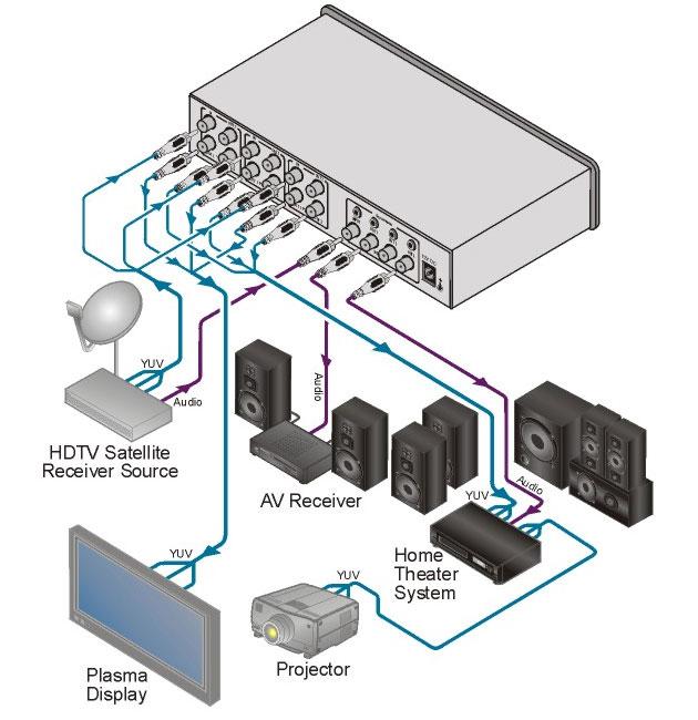 [AVCOREA]VM-30CA 1:3 컴포넌트 비디오, S/PDIF & 스테레오 오디오용 분배증폭기