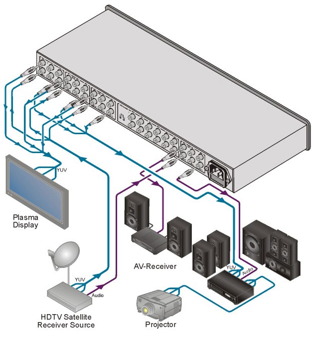 [AVCOREA]VM-50CA 1:5 컴포넌트 비디오, S/PDIF & 스테레오 오디오용 분배증폭기
